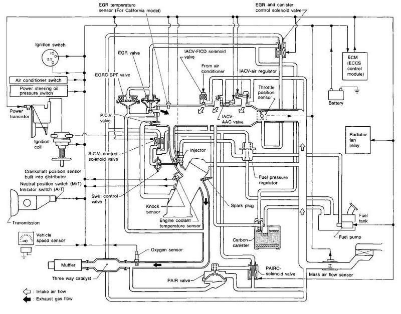 vacuumlines2 91 94 240sx vacuum diagrams component locaters nissan 240sx s13 chassis wiring diagram at crackthecode.co