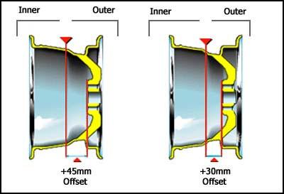 Wheel offset image