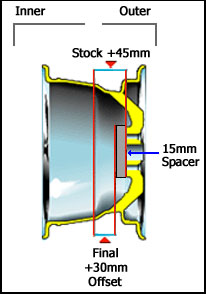 Wheel offset image