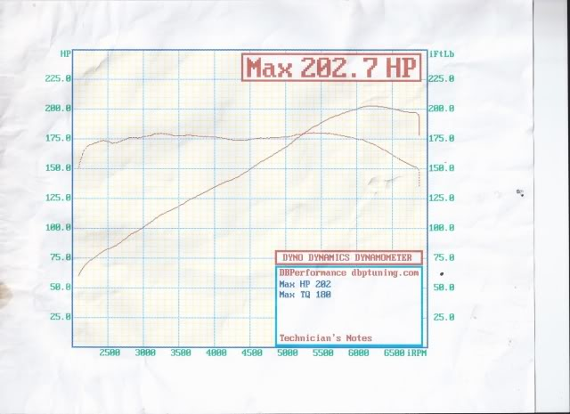 202WHP