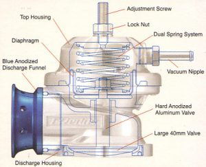 HOW TO: Choose and/or Adjust your Blow Off Valve